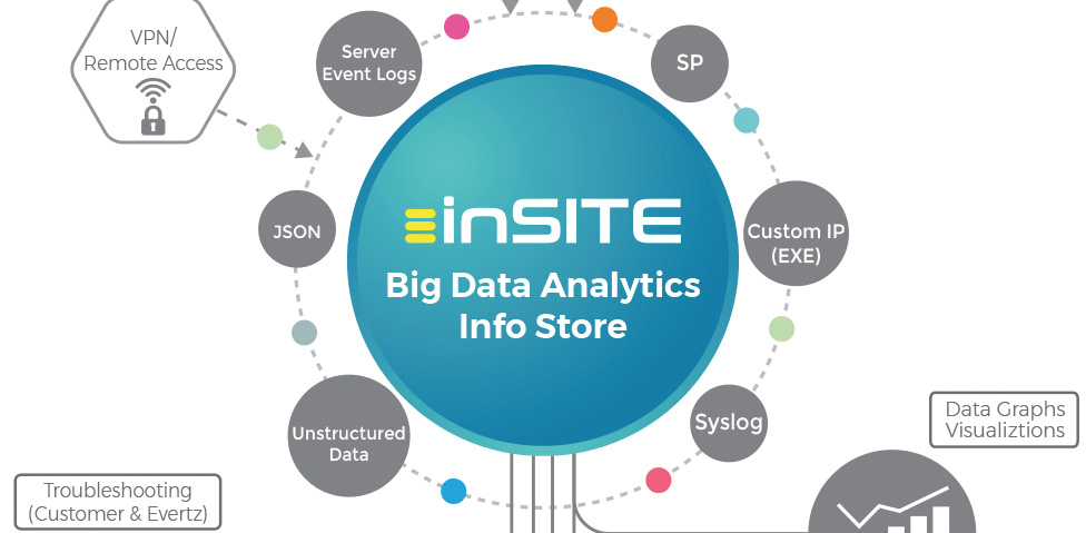 Evertz inSITE Big Data Analytics Veri Analiz Çözümü